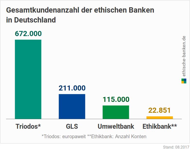 Die Triodos ist europaweit die größte in Deutschland vertretene ökologische Bank