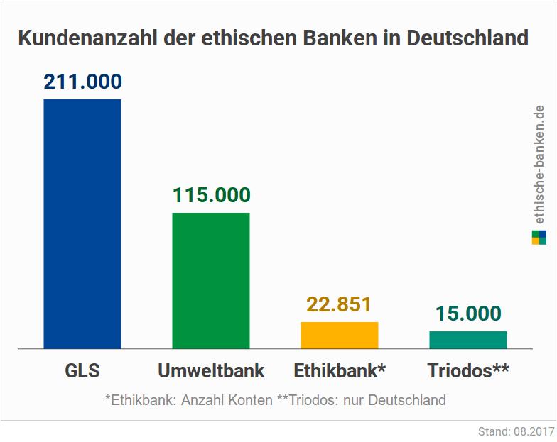 Die GLS Bank ist die größte ethische (faire) Bank in Deutschland