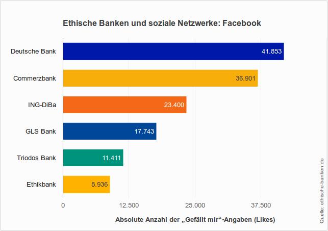 Ethisch-ökologische Banken auf Facebook