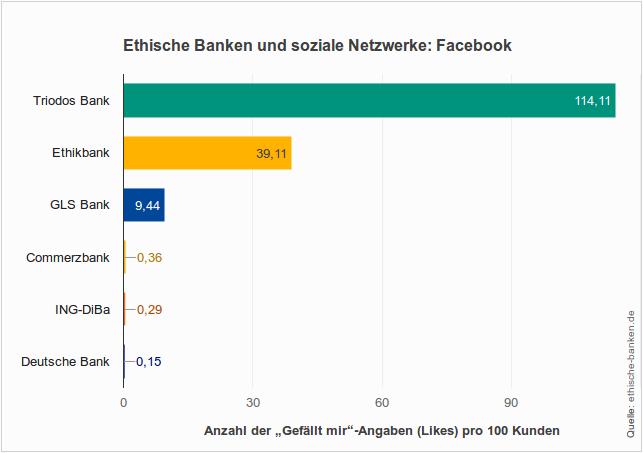 Ethische Banken auf und soziale Netzwerke - Faire Banken am meisten Likes bei Facebook