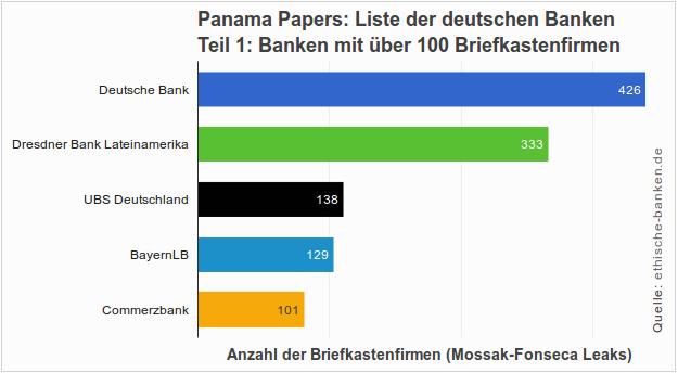 Liste der Banken aus Deutschland, die in Offshore-Geschäfte mit Mossack Fonseca involviert sind (Panama Papers)