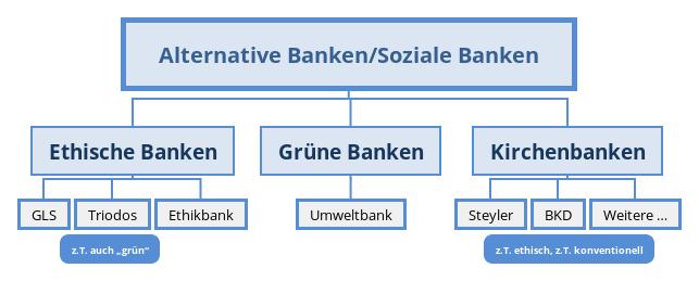 Unterschiede zwischen ethische, alternative und grüne Banken
